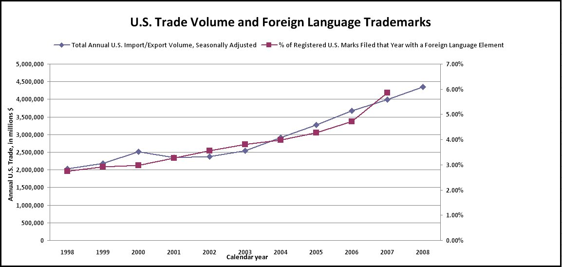 More international trade, more non-English U.S. trademarks