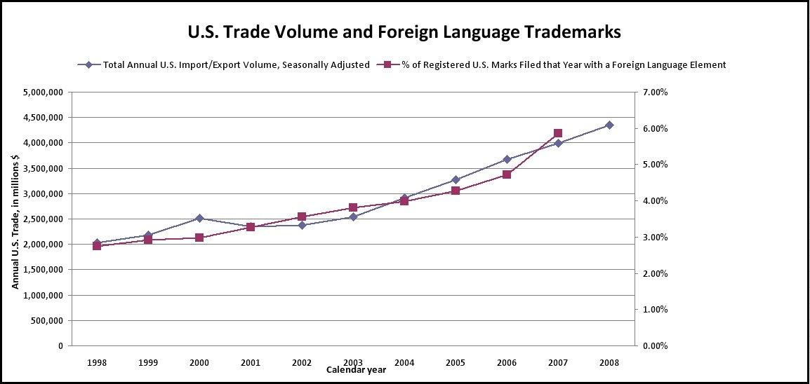More international trade, more non-English U.S. trademarks